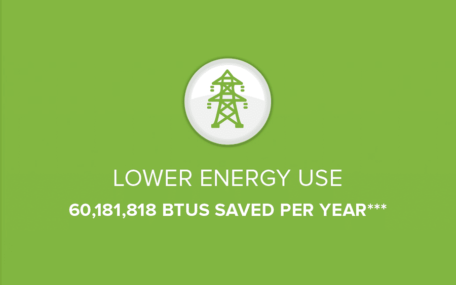 OPL Laundry Equipment Updates Lower Energy Consumption 60,181,818 BTUS Saved Per Year