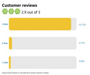 Customer Ratings 2.9 out of 3 star rating
